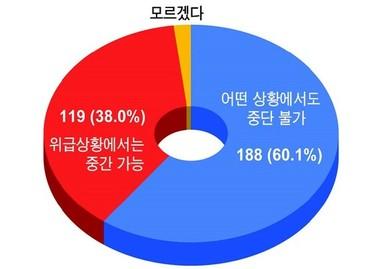 """공예배 중단 """"할 수 없다"""" 60.1% """"할 수 있다"""" 38.3%"""