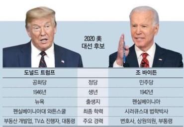 확연히 다른 두 후보자들의 정책과 성경적 세계관의 차이!